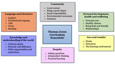 Curriculum intent diagram