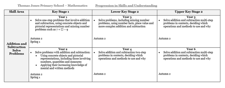 maths-progression-table.png